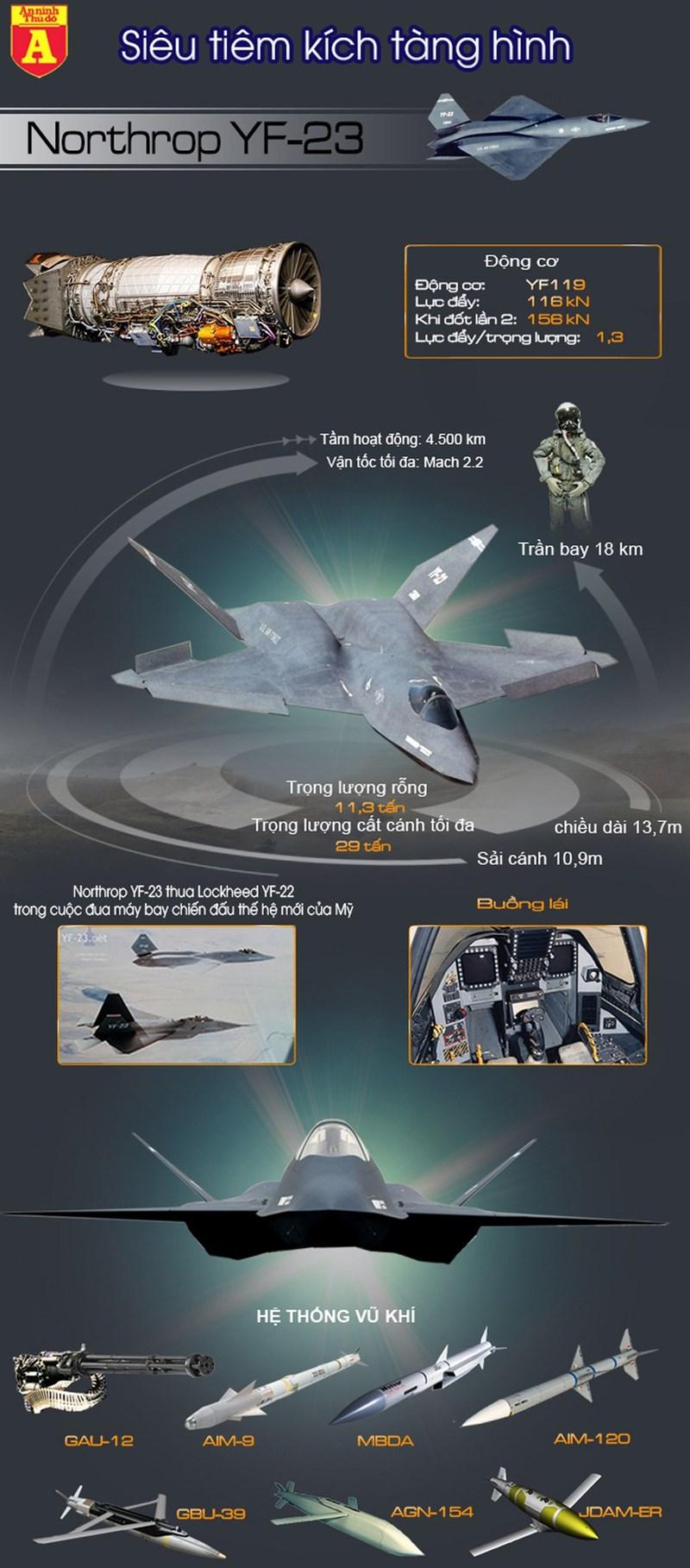"""[Infographics] Sức mạnh tiêm kích YF-23 của Mỹ biệt danh """"góa phụ đen"""" - Ảnh 1"""