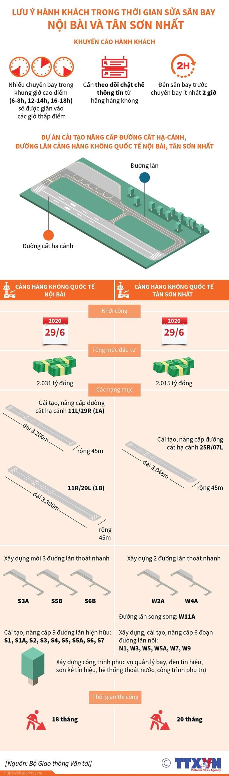 [Infographics] Lưu ý hành khách trong thời gian sửa sân bay Nội Bài và Tân Sơn Nhất - Ảnh 1