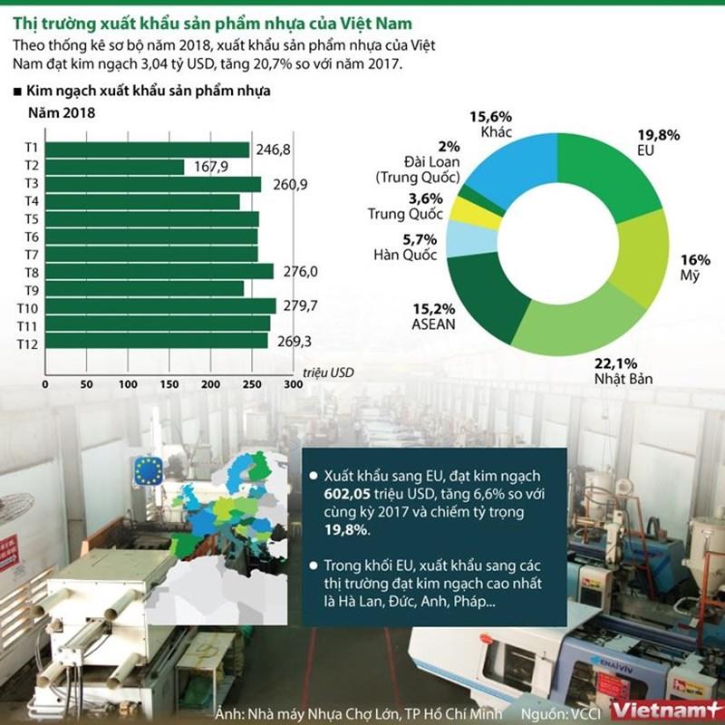 [Infographics] Thị trường xuất khẩu sản phẩm nhựa của Việt Nam - Ảnh 1