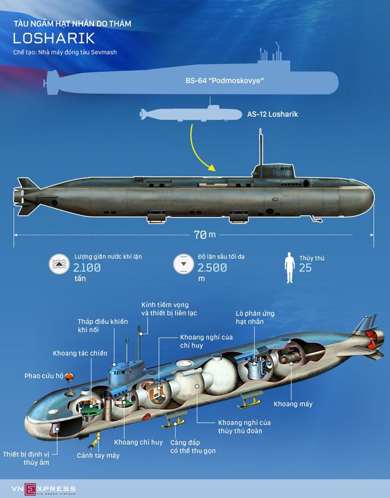 [Infographics] Cấu tạo mẫu tàu ngầm Losharik hạt nhân do thám bí mật của Nga  - Ảnh 1