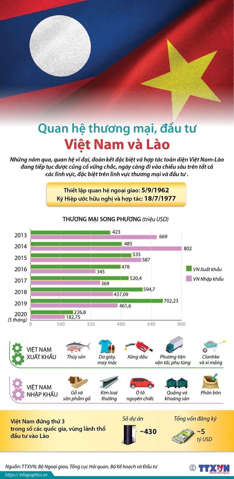 [Infographics] Quan hệ thương mại, đầu tư Việt Nam và Lào - Ảnh 1