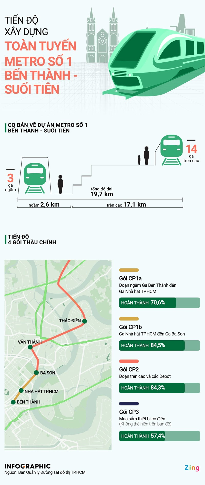 [Infographics] Tiến độ xây dựng tuyến metro Bến Thành - Suối Tiên - Ảnh 1