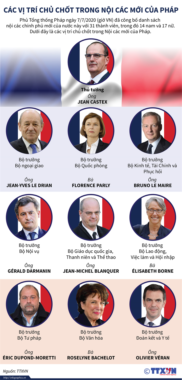 [Infographics] Các vị trí chủ chốt trong Nội các mới của Pháp  - Ảnh 1