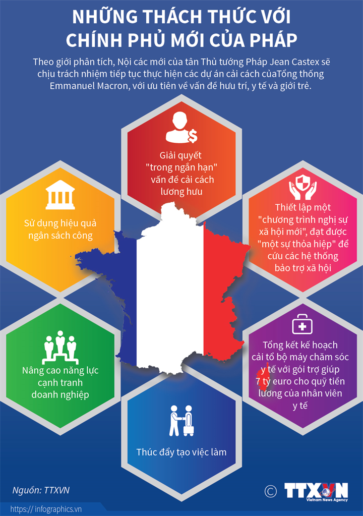 [Infographics] Những thách thức với chính phủ mới của Pháp - Ảnh 1