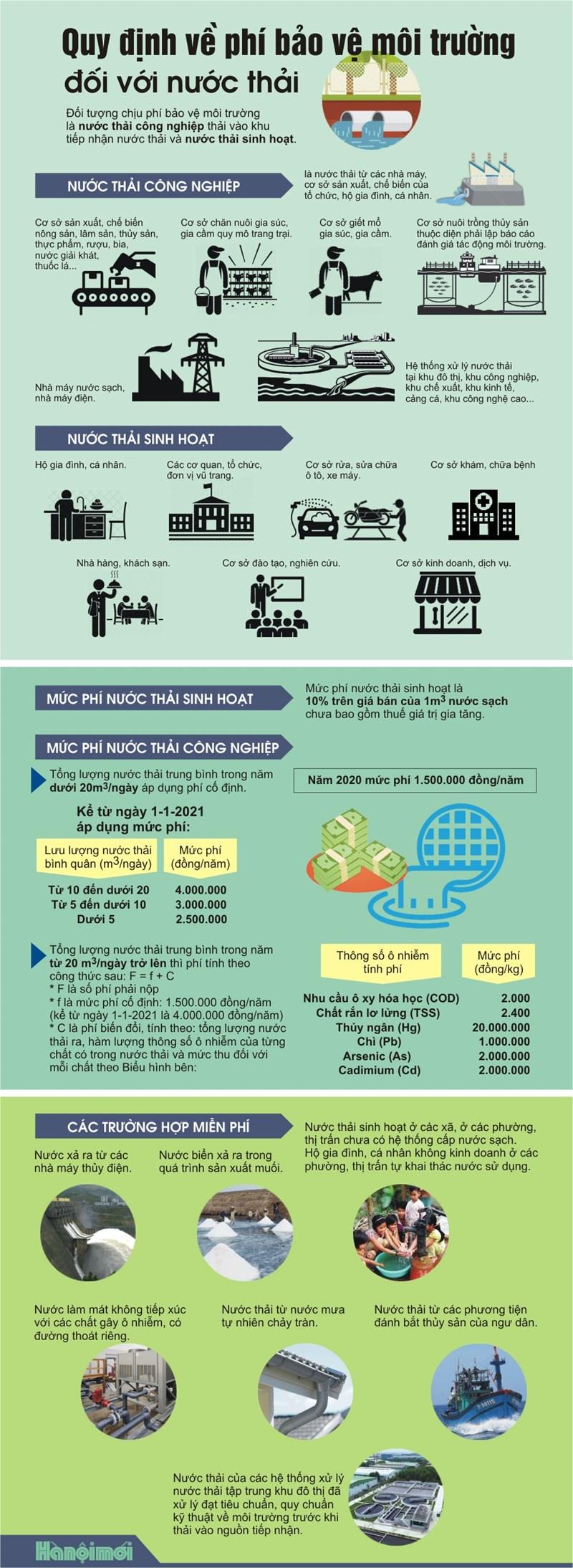 [Infographics] Quy định về phí bảo vệ môi trường đối với nước thải - Ảnh 1