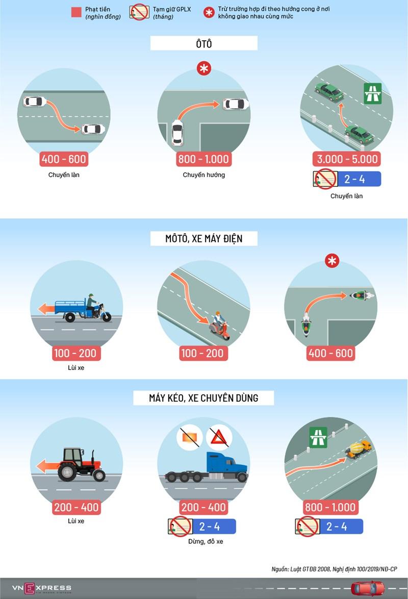 [Infographics] Ôtô chuyển làn trên cao tốc không bật xi-nhan phạt tới 5 triệu - Ảnh 1