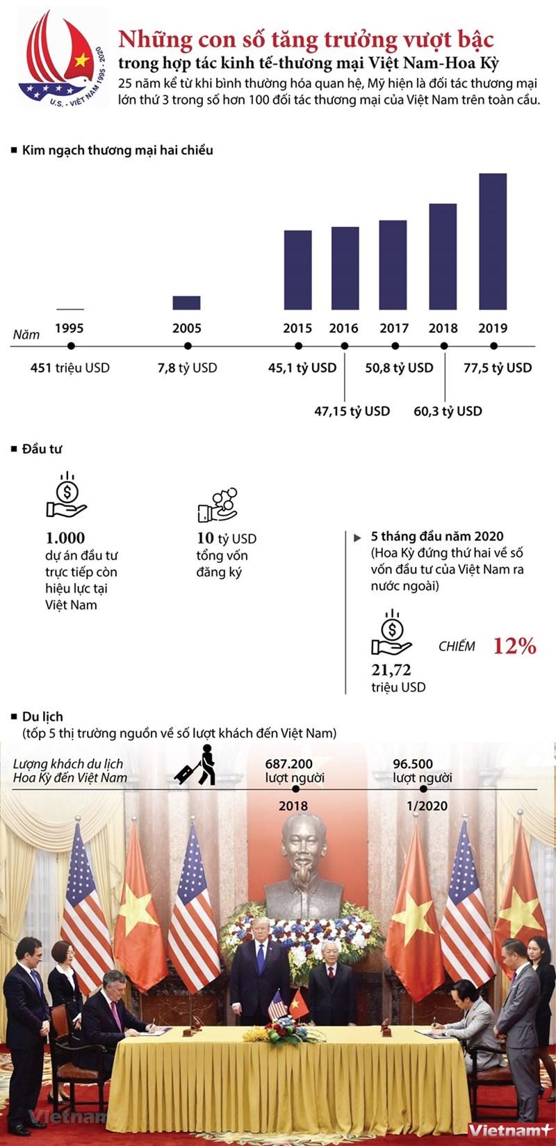 [Infographics] Những con số ấn tượng trong hợp tác thương mại Việt Nam-Hoa Kỳ - Ảnh 1