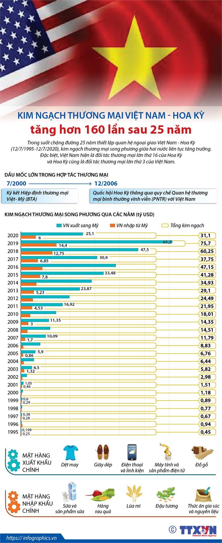 [Infographics] Kim ngạch thương mại Việt Nam - Hoa Kỳ tăng hơn 160 lần sau 25 năm - Ảnh 1