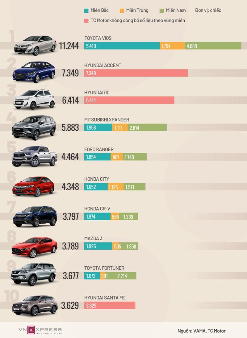 [Infographic] Top xe bán chạy nhất nửa đầu 2020 - Vios bỏ xa các đối thủ - Ảnh 1