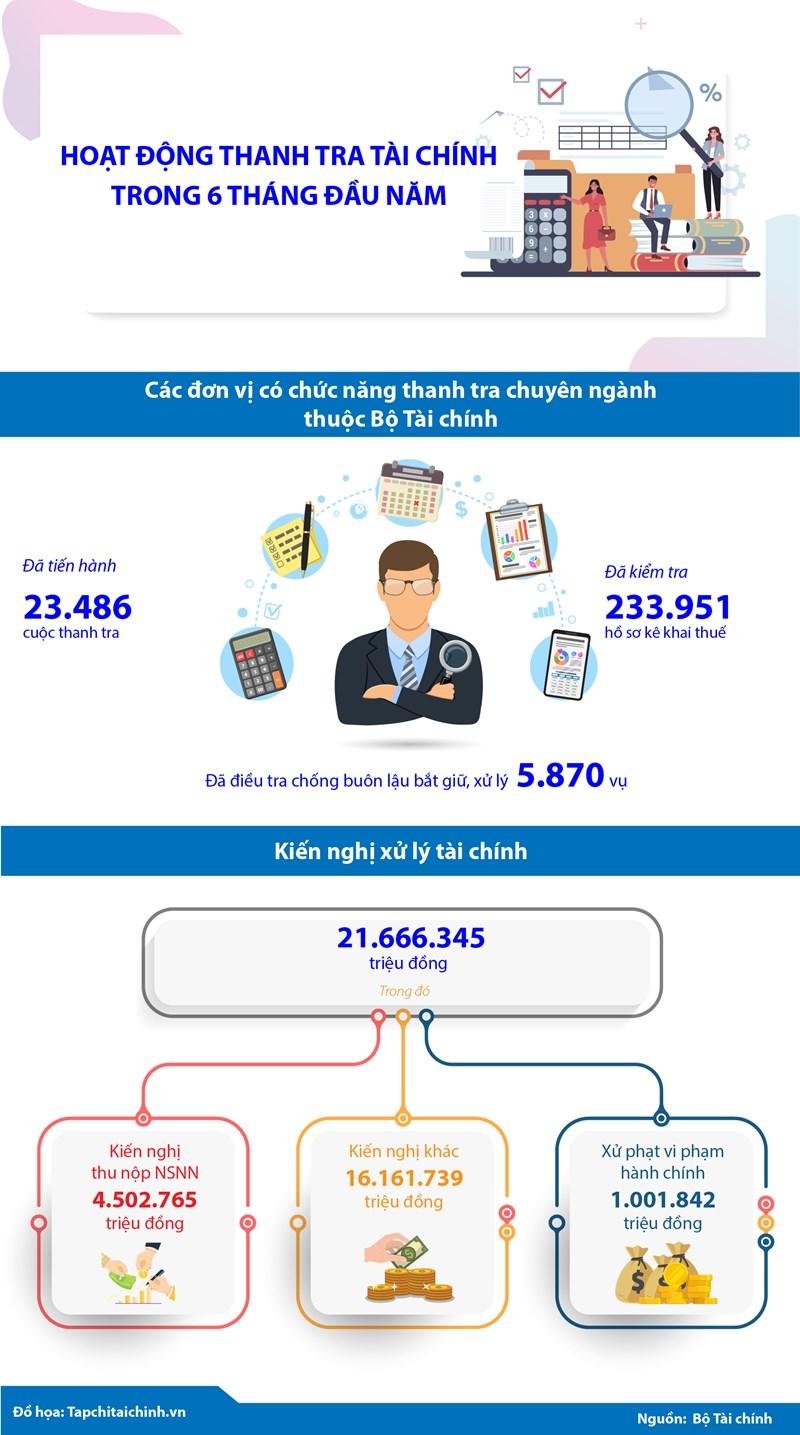 [Infographics] Hoạt động thanh tra tài chính trong 6 tháng đầu năm - Ảnh 1