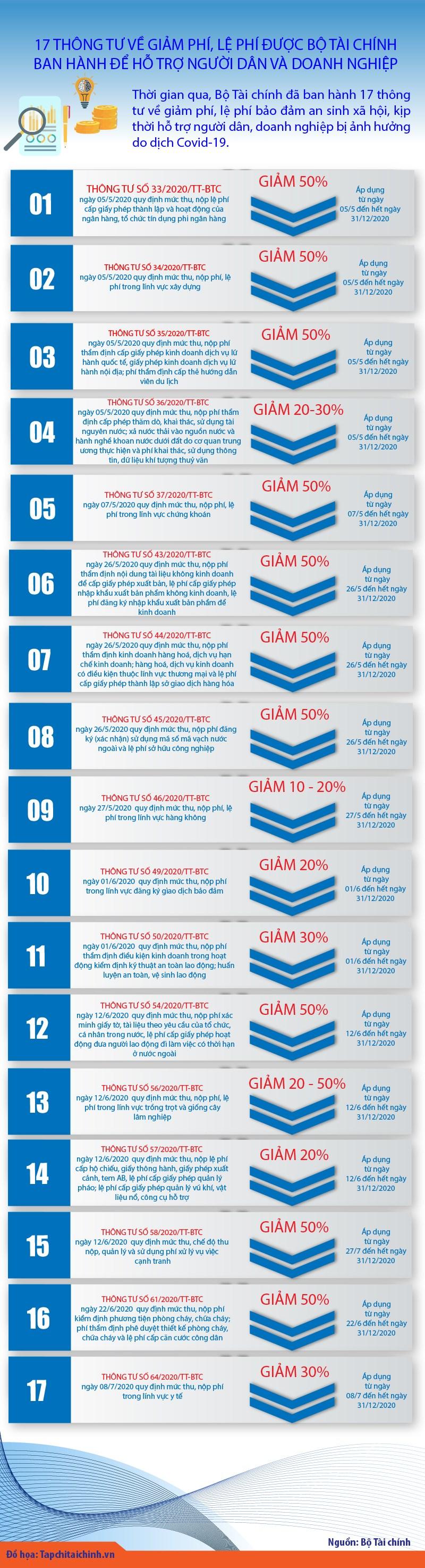 [Infographics] 17 thông tư giảm phí, lệ phí hỗ trợ người dân và doanh nghiệp - Ảnh 1