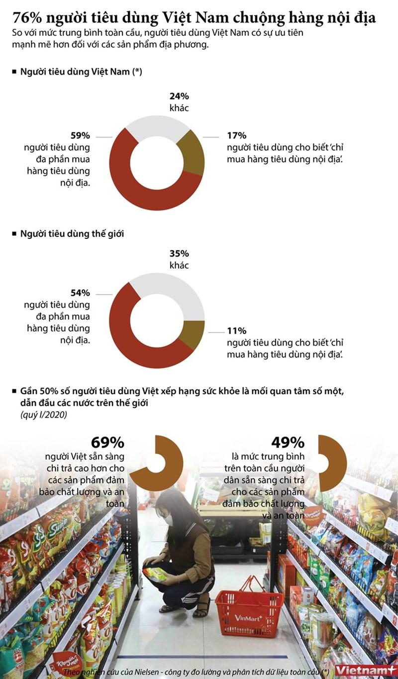 [Infographics] 76% số người tiêu dùng Việt Nam chuộng hàng nội địa - Ảnh 1