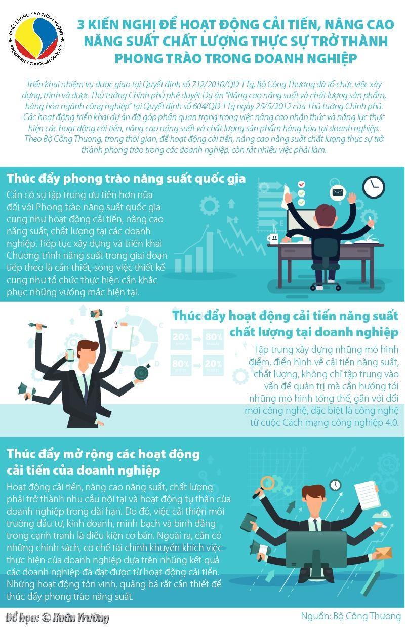 [Infographics] 3 kiến nghị để hoạt động cải tiến, nâng cao năng suất chất lượng trở thành phong trào trong doanh nghiệp - Ảnh 1