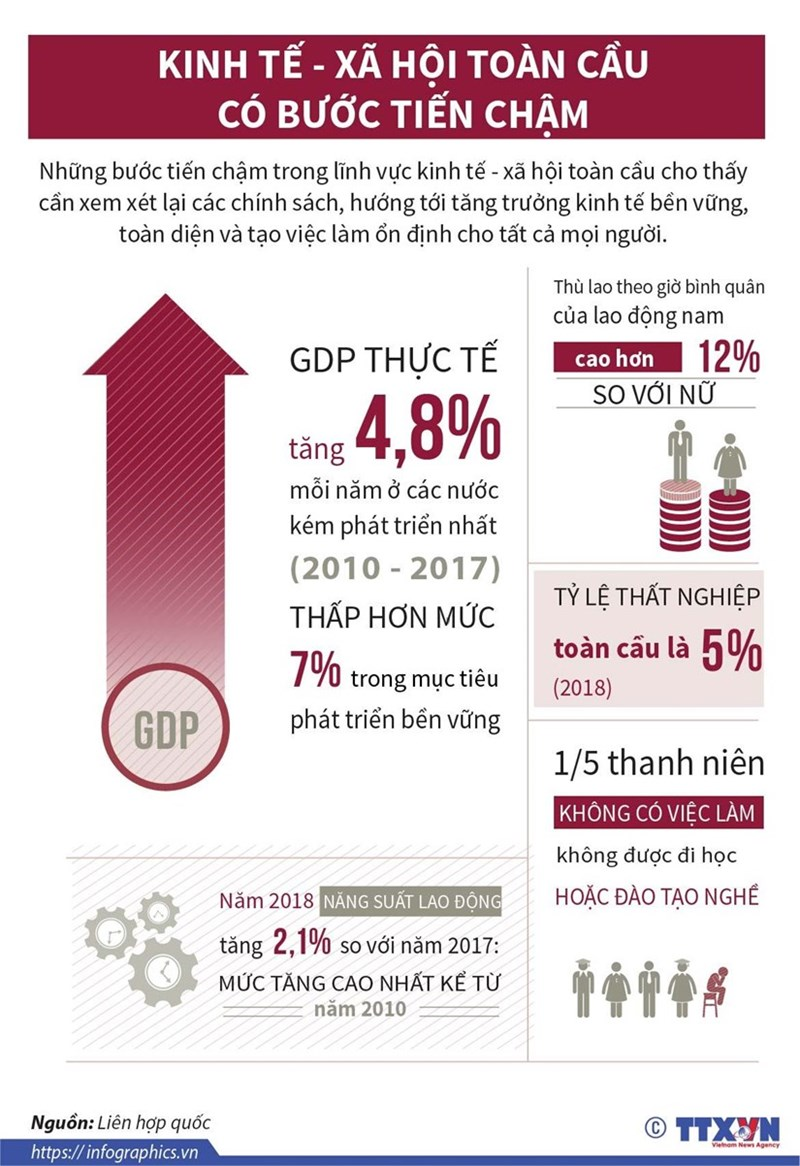 [Infographics] Kinh tế-xã hội toàn cầu có bước tiến chậm - Ảnh 1
