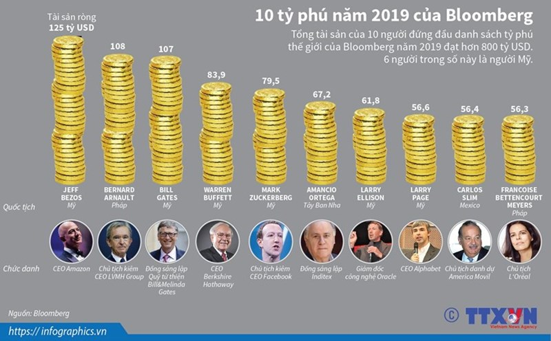 [Infographics] 10 tỷ phú năm 2019 theo bình chọn của Bloomberg - Ảnh 1