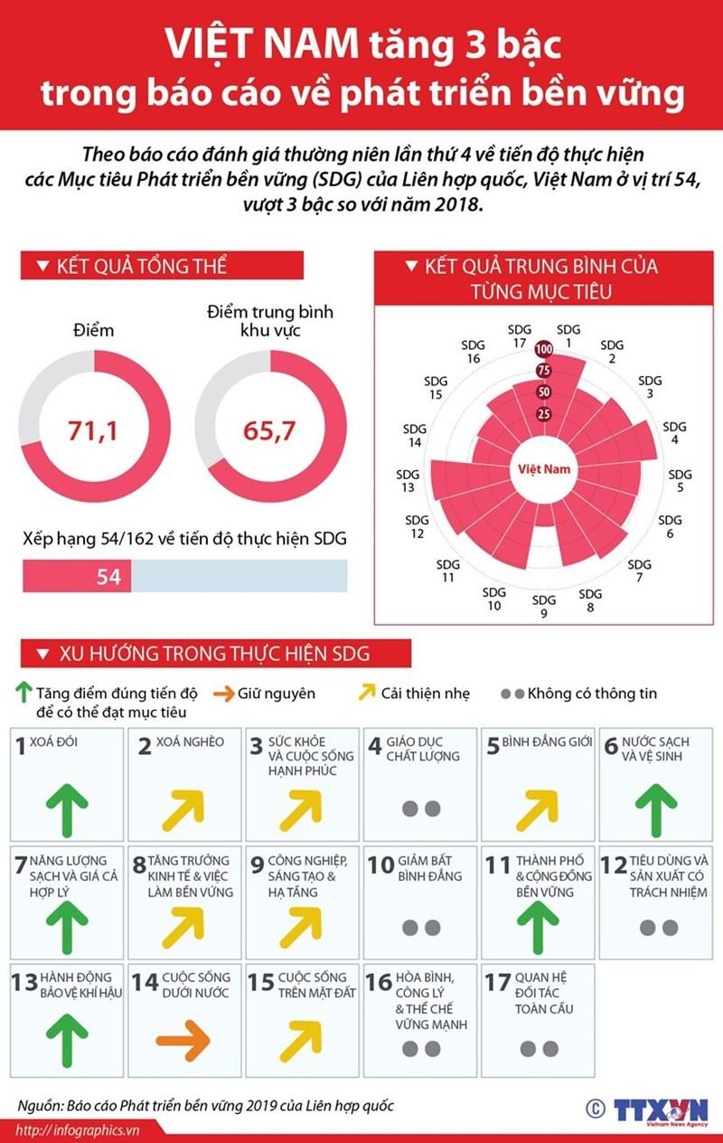 [Infographics] Việt Nam tăng 3 bậc trong báo cáo phát triển bền vững - Ảnh 1