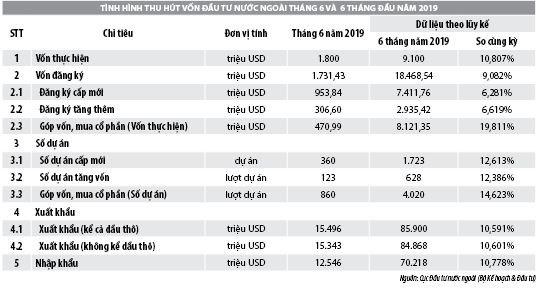 Số liệu thu hút đầu tư trực tiếp nước ngoài vào Việt Nam trong tháng 6 và 6 tháng đầu năm 2019 - Ảnh 1