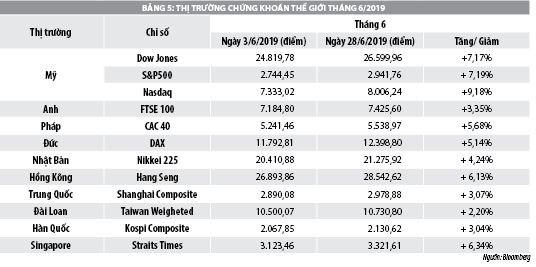 Số liệu thị trường chứng khoán trong 6 tháng đầu năm 2019 - Ảnh 2
