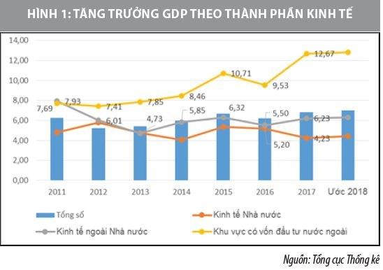 Tác động của lao động và nguồn vốn đến tăng trưởng kinh tế ở Việt Nam - Ảnh 1