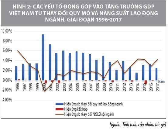 Tác động của lao động và nguồn vốn đến tăng trưởng kinh tế ở Việt Nam - Ảnh 2