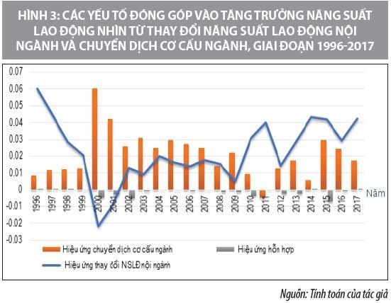 Tác động của lao động và nguồn vốn đến tăng trưởng kinh tế ở Việt Nam - Ảnh 3