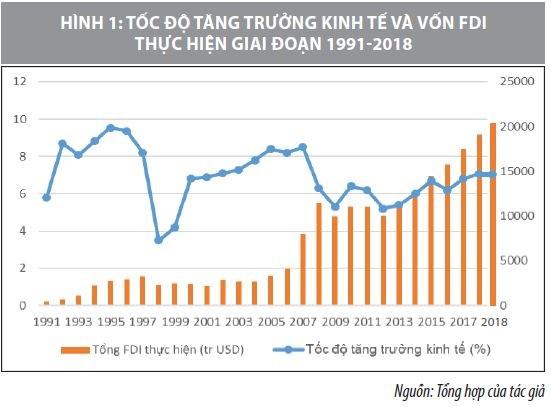 Đầu tư trực tiếp nước ngoài vào Việt Nam giai đoạn 1988-2018 và một số giải pháp - Ảnh 1