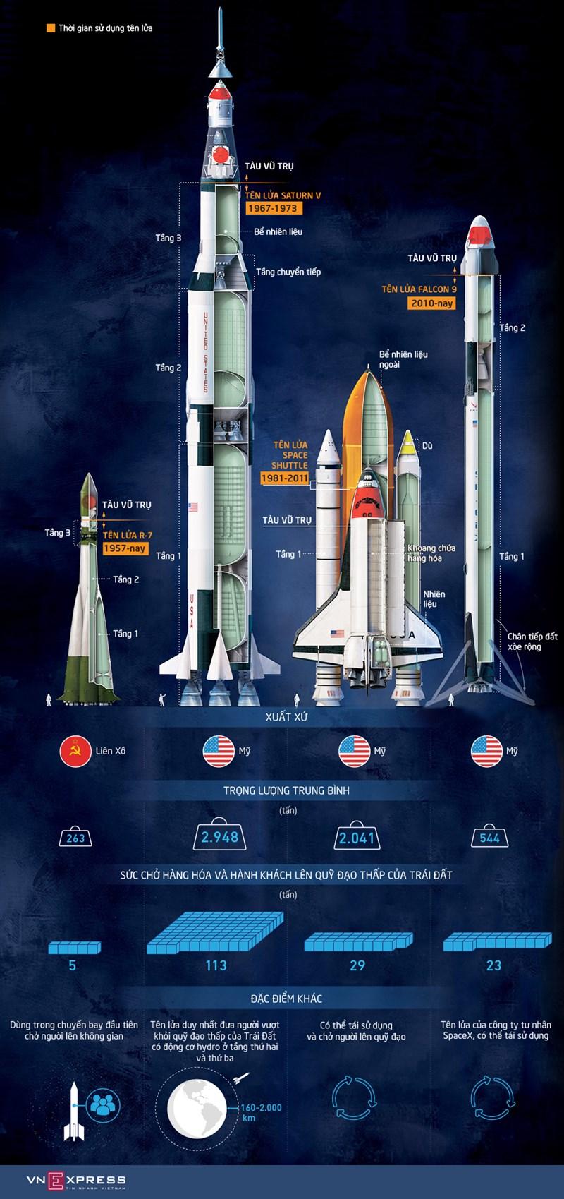 [Infographics] Những tên lửa được sử dụng trong lịch sử khám phá vũ trụ  - Ảnh 1
