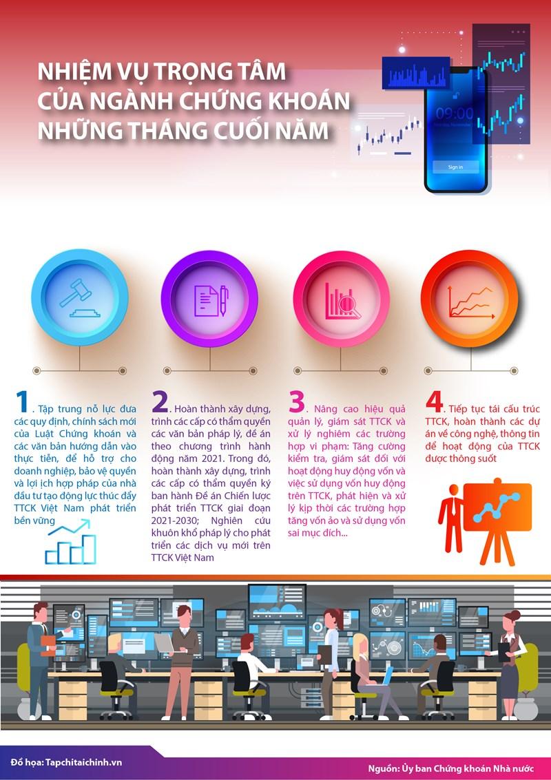 [Infographics] Nhiệm vụ trọng tâm của ngành Chứng khoán những tháng cuối năm - Ảnh 1