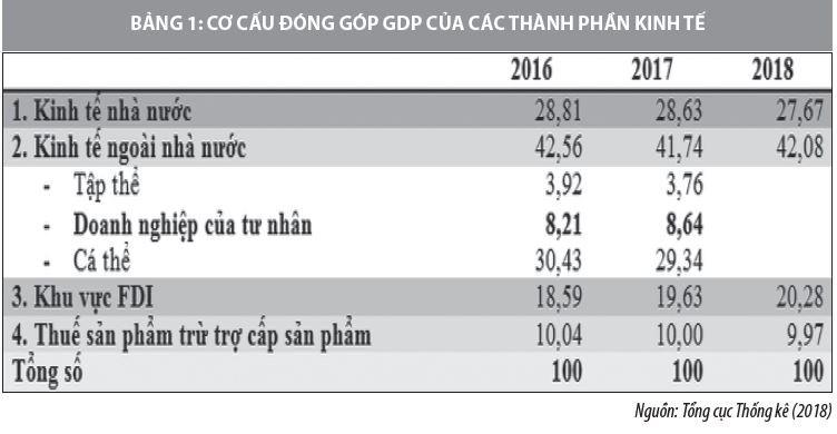 Phát triển kinh tế tư nhân trong bối cảnh cách mạng công nghiệp 4.0 - Ảnh 1