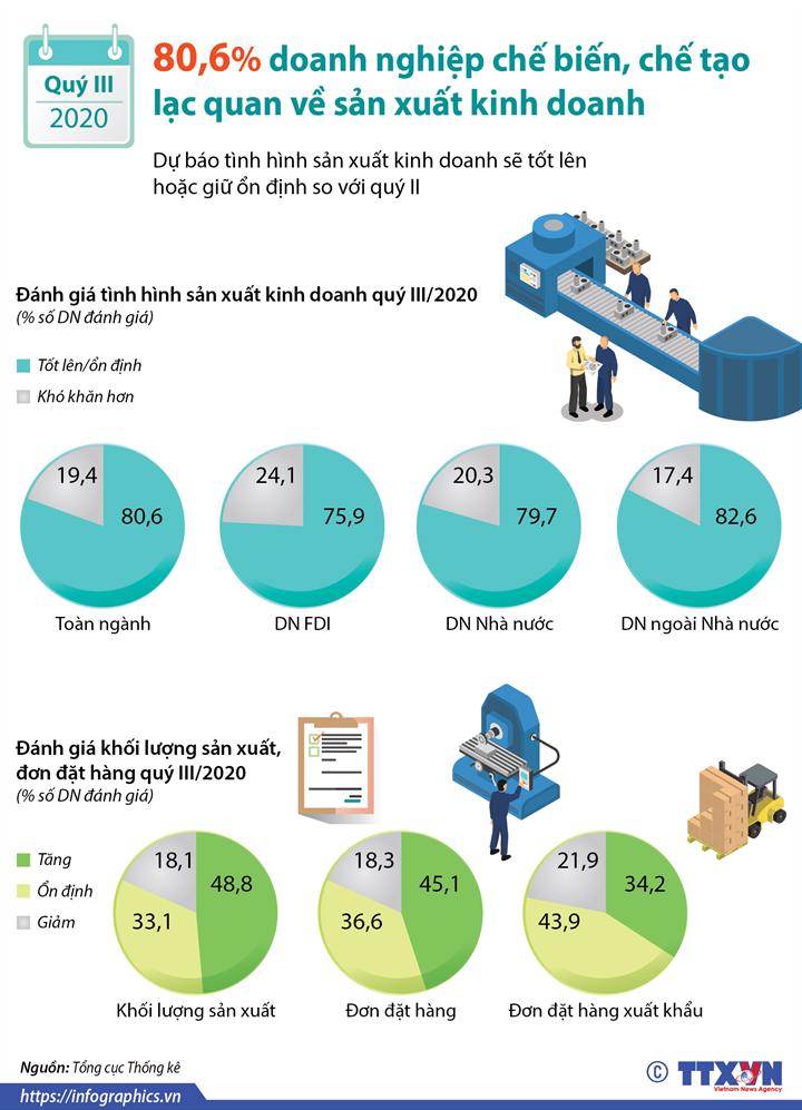 [Infographics] Quý III/2020: 80,6% doanh nghiệp chế biến, chế tạo lạc quan về sản xuất kinh doanh - Ảnh 1