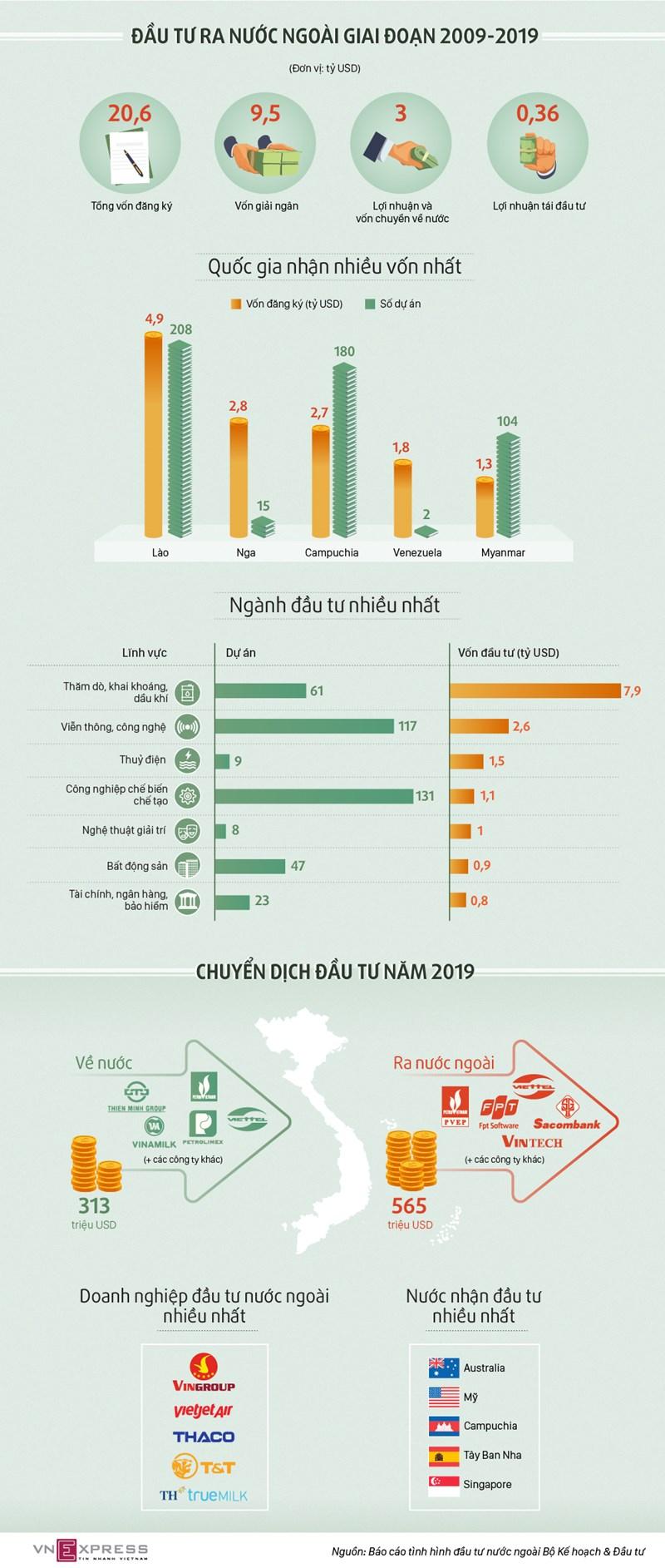 [Infographics] Doanh nghiệp Việt đầu tư ra nước ngoài thế nào - Ảnh 1