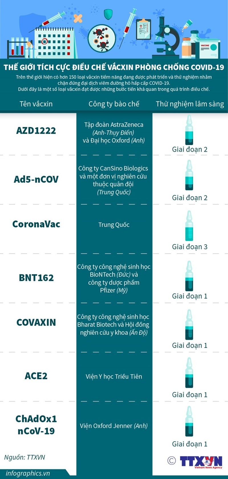 [Infographics] Thế giới tích cực điều chế vắcxin phòng chống Covid-19 - Ảnh 1