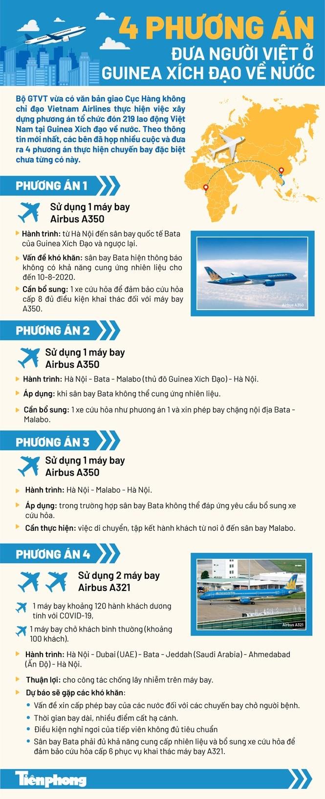 [Infographics] 4 phương án cho chuyến bay đặc biệt đưa người Việt từ Guinea Xích Đạo về nước - Ảnh 1