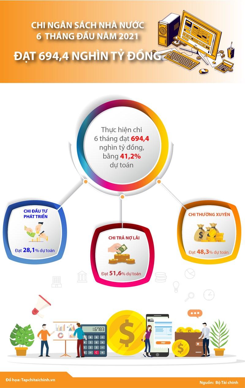 [Infographics] Chi ngân sách nhà nước 6 tháng đầu năm 2021 đạt 694,4 nghìn tỷ đồng - Ảnh 1