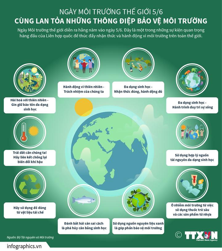 [Infographics] Ngày môi trường thế giới 5/6 Cùng lan tỏa những thông điệp bảo vệ môi trường - Ảnh 1