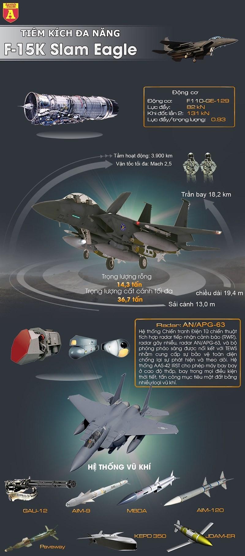 [Infographics] Chiến đấu cơ Hàn Quốc vừa bắn cảnh cáo máy bay ném bom Nga mạnh cỡ nào? - Ảnh 1