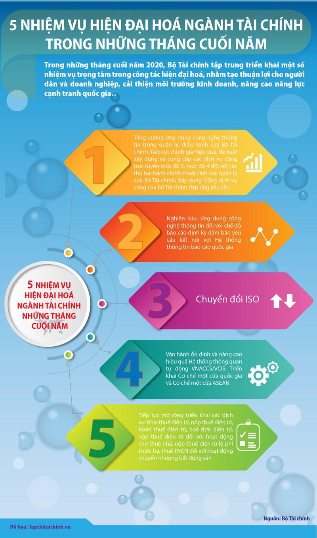 [Infographic] 5 nhiệm vụ hiện đại hoá ngành Tài chính trong những tháng cuối năm - Ảnh 1