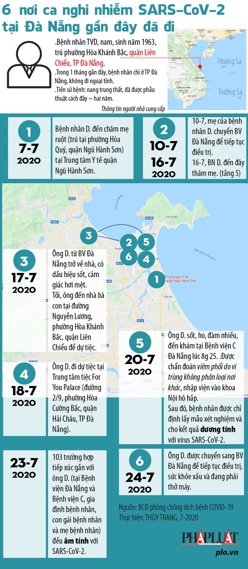 [Infographics] Hành trình 6 nơi ca nghi nhiễm Covid-19 ở Đà Nẵng đã đi - Ảnh 1