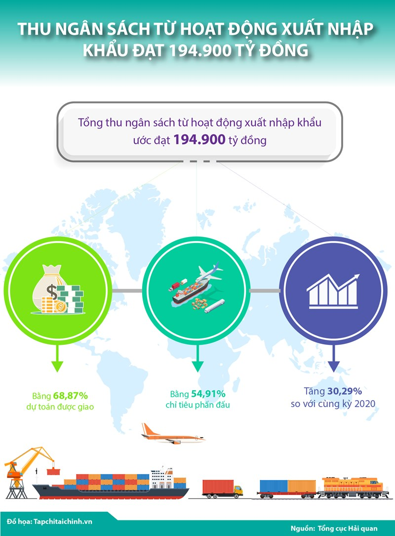 [Infographics] Thu ngân sách từ hoạt động xuất nhập khẩu đạt 194.900 tỷ đồng - Ảnh 1