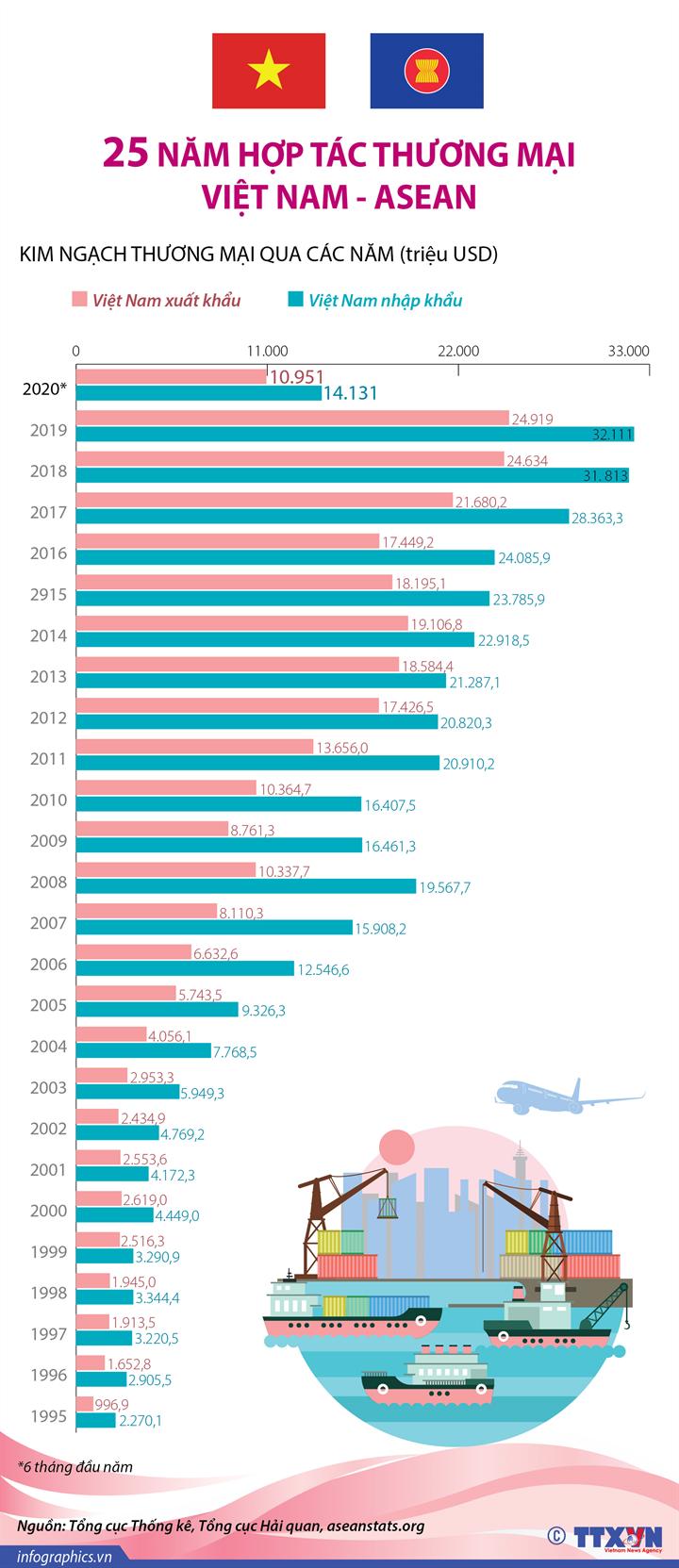 [Infographics] 25 năm hợp tác thương mại Việt Nam - ASEAN - Ảnh 1