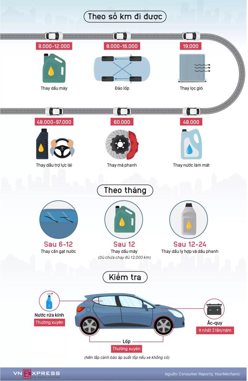 [Infographics] Các mốc bảo dưỡng người dùng ôtô cần nhớ  - Ảnh 1