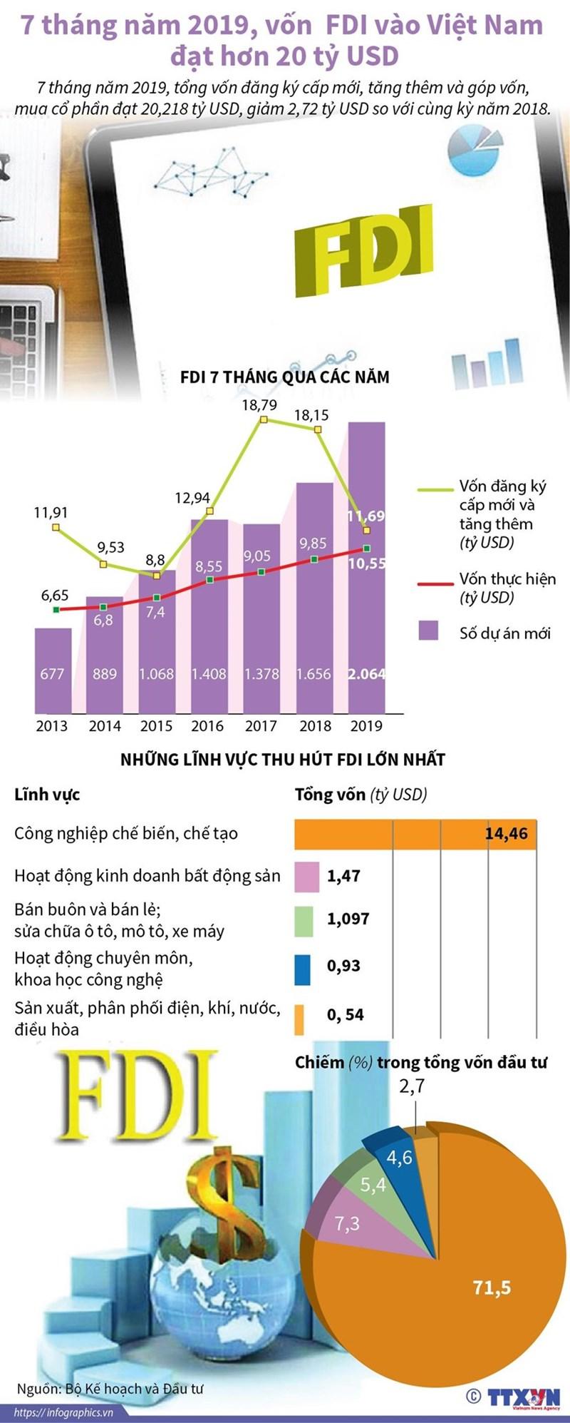 [Infographics] Vốn FDI vào Việt Nam đạt hơn 20 tỷ USD trong 7 tháng - Ảnh 1