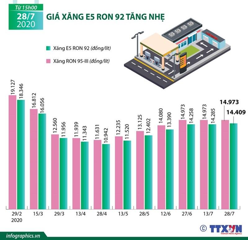 [Infographics] Giá xăng E5 RON 92 tăng nhẹ lên mức 14.409 đồng mỗi lít - Ảnh 1