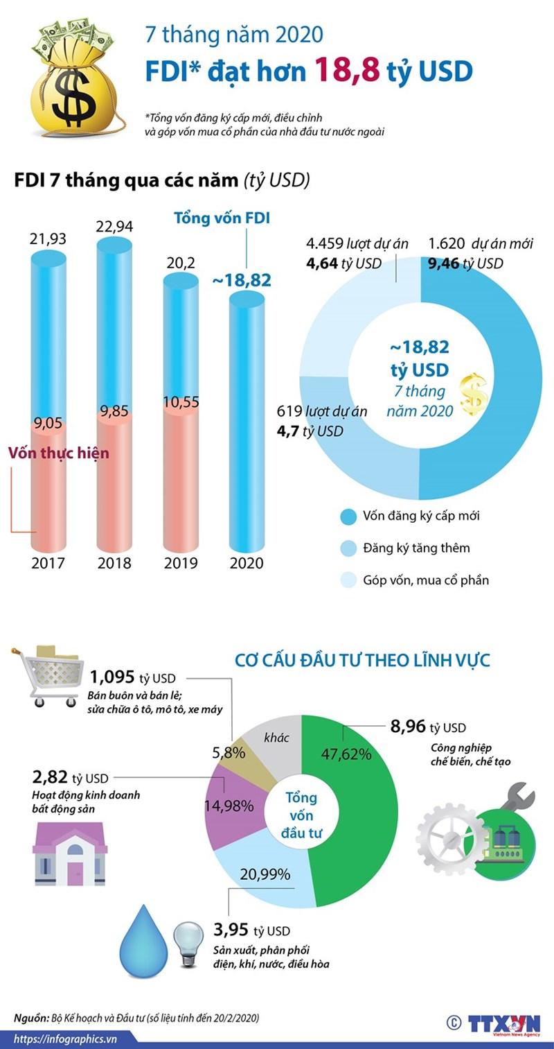 [Infographics] Việt Nam thu hút 18,82 tỷ USD vốn FDI trong 7 tháng - Ảnh 1