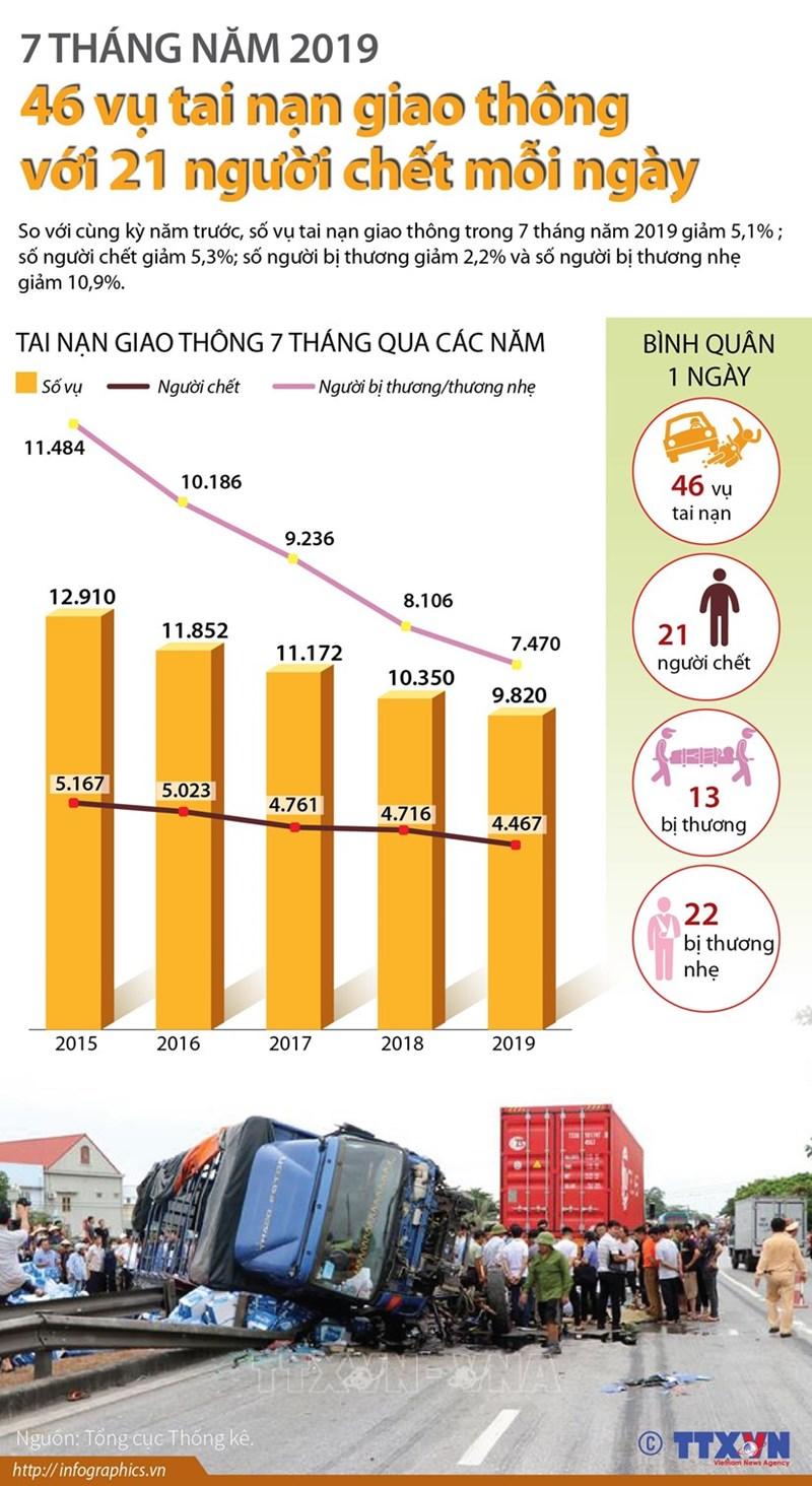 [Infographics] 46 vụ tai nạn giao thông với 21 người chết mỗi ngày - Ảnh 1