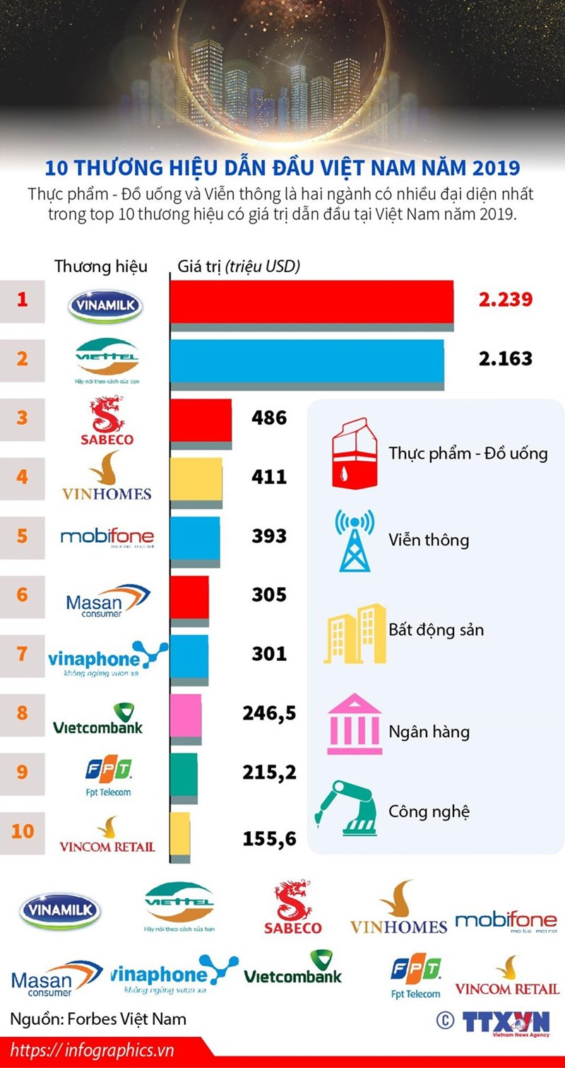 """[Infographics] """"Điểm danh"""" 10 thương hiệu dẫn đầu Việt Nam năm 2019 - Ảnh 1"""