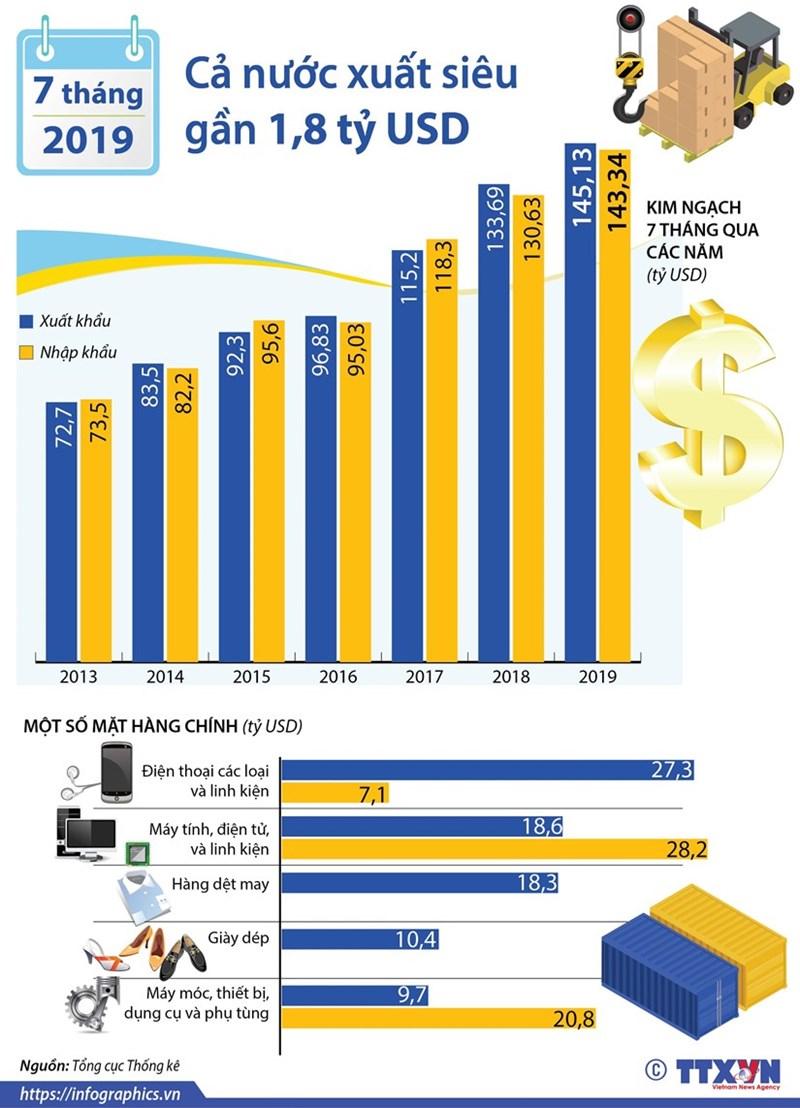 [Infographics] Cả nước xuất siêu gần 1,8 tỷ USD trong 7 tháng - Ảnh 1