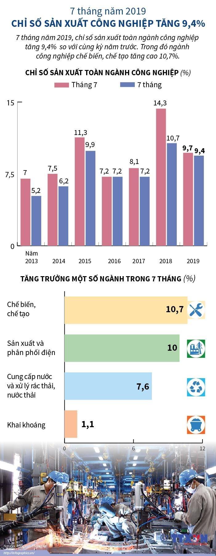 [Infographics] 7 tháng qua, chỉ số sản xuất công nghiệp tăng 9,4% - Ảnh 1