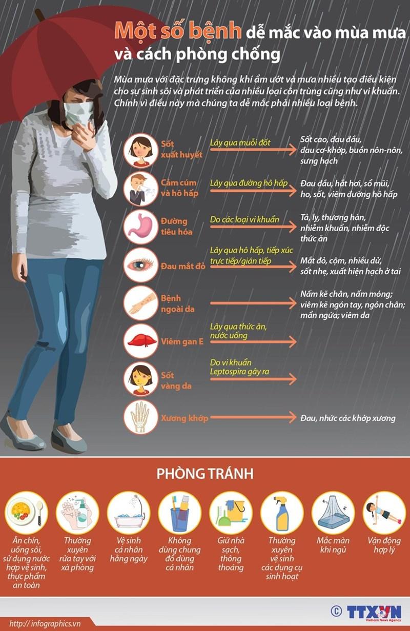 [Infographics] Một số bệnh dễ mắc vào mùa mưa và cách phòng chống - Ảnh 1