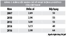 Giải pháp phát triển nguồn nhân lực ngành logistics Việt Nam - Ảnh 1